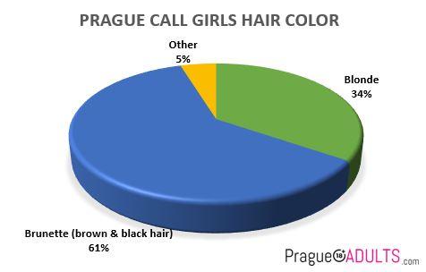 prague incall